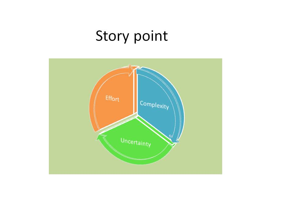 What is a story point ? – AgileFaq